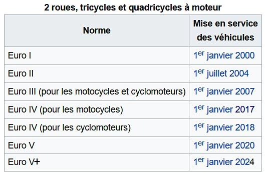 Normes Euro Motos - Dates d'entrée en vigueur