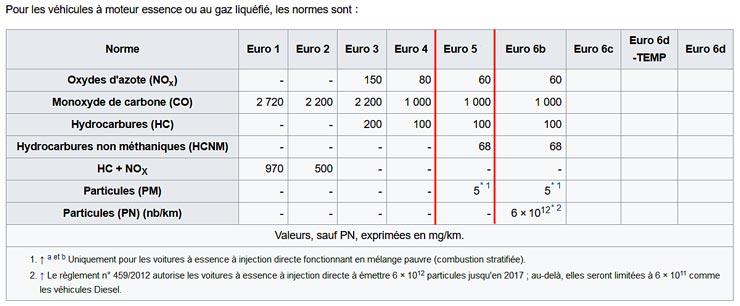 Normes Euro Motos - Limites d'émission