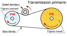 H-D Transmission primaire