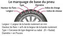 Marquage de base des pneumatiques