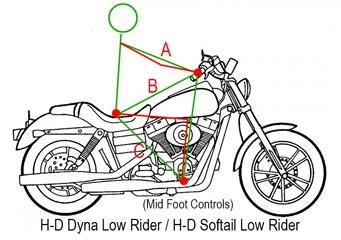 Schéma de la position de conduite