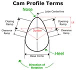 Cam profile terms