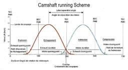 Camshaft running Scheme
