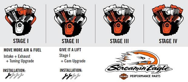H-D Stages