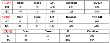 Cycle RAMA CR-450 & CR-460 & CR-480 Cam Caractéristiques
