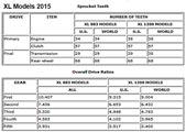 Sprocket Teeth - Overall Drive Ratios